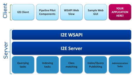 Client applications can independently control various I2E server tasks