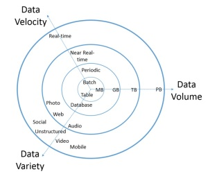 The 3Vs that define Big Data; from http://www.datasciencecentral.com/forum/topics/the-3vs-that-define-big-data