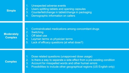 Key product questions posed by Med Informatics, to examine unexpected side effects, off-label use, lack of efficacy, dose-related questions, and separating side effects from pre-existing conditions.