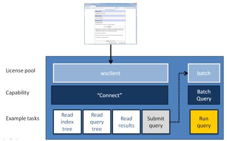 Tasks available to the I2E Web Services API