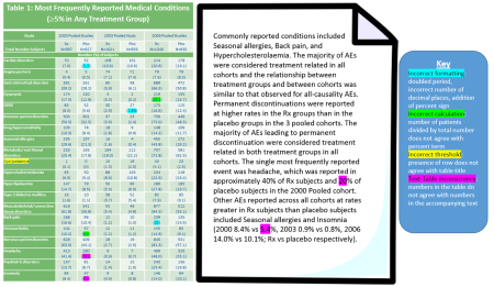 Sample table and text highlighting, to show inconsistencies between data. The highlight colour makes it easy for the reviewer to rapidly assess where there are errors and what type of errors, and can then correct these appropriately.